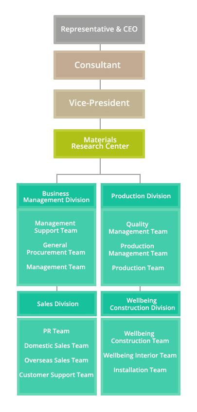 organization_500_e